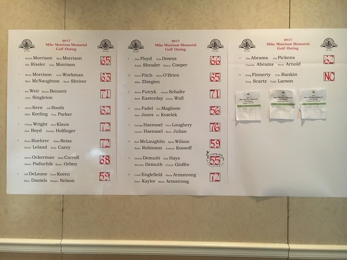 Golf Outing Results